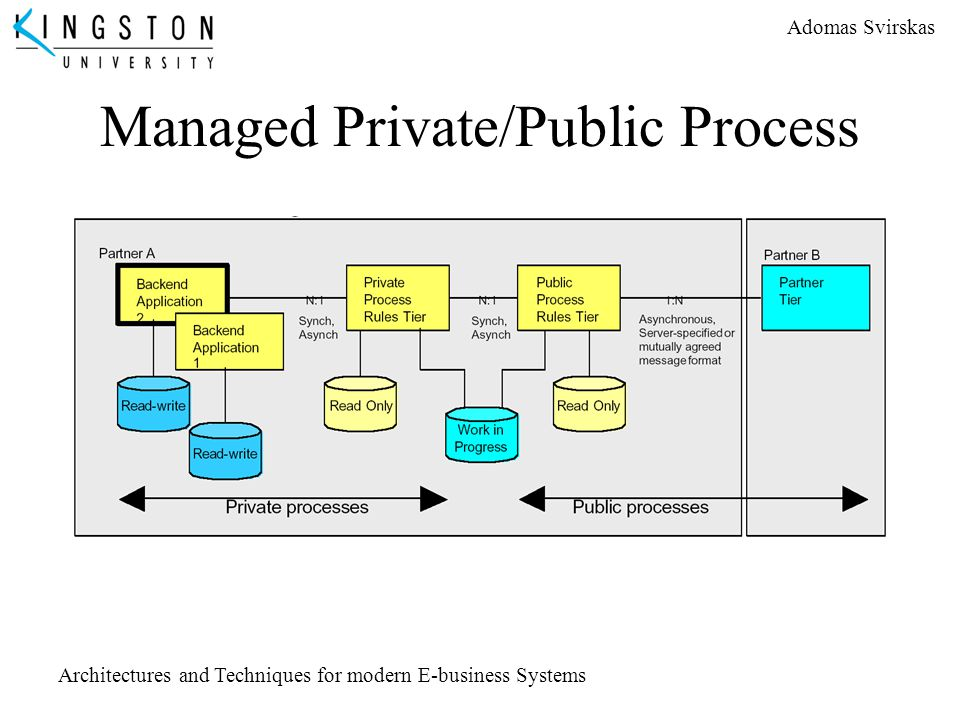 Adomas Svirskas Architectures and Techniques for modern E-business Systems Managed Private/Public Process
