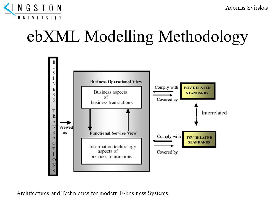 Adomas Svirskas Architectures and Techniques for modern E-business Systems ebXML Modelling Methodology