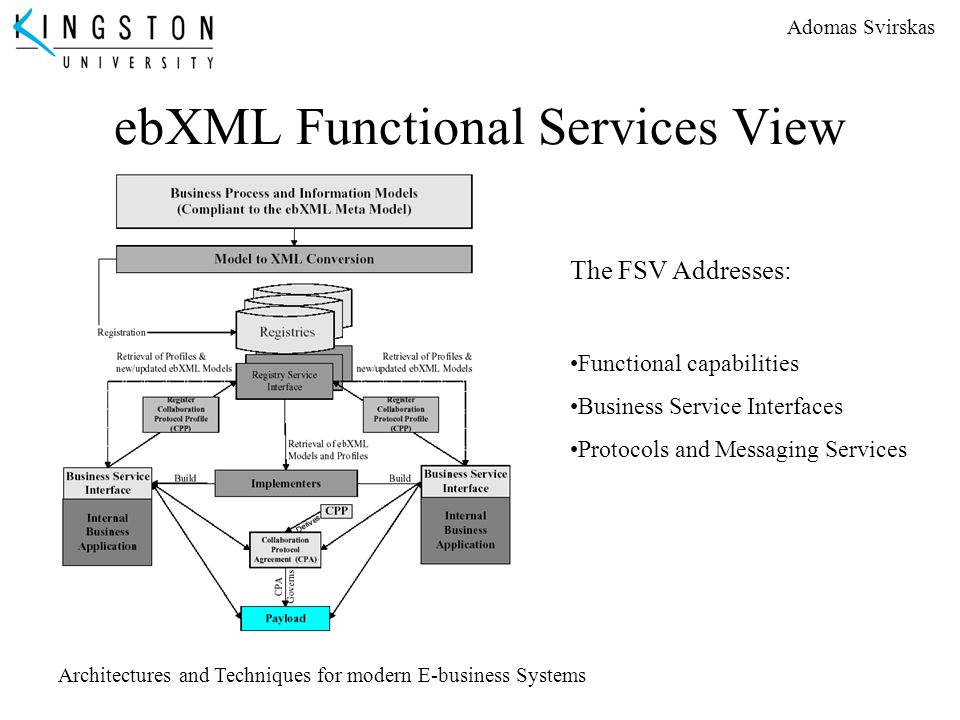 Adomas Svirskas Architectures and Techniques for modern E-business Systems ebXML Functional Services View The FSV Addresses: Functional capabilities B