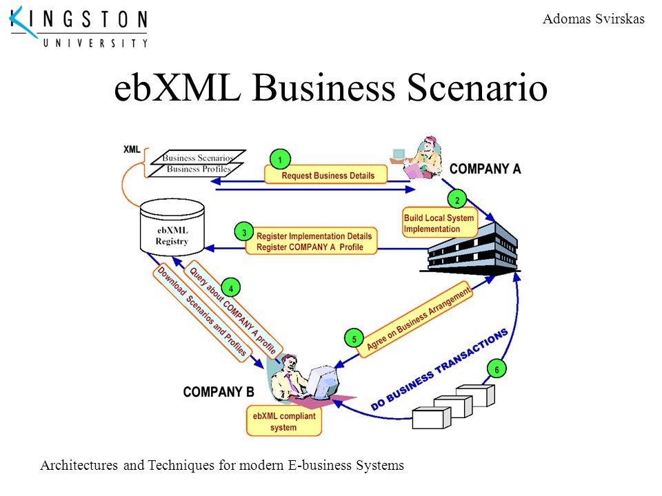 Adomas Svirskas Architectures and Techniques for modern E-business Systems ebXML Business Scenario