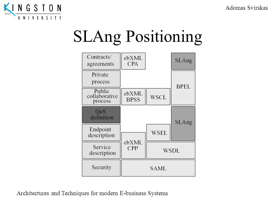 Adomas Svirskas Architectures and Techniques for modern E-business Systems SLAng Positioning