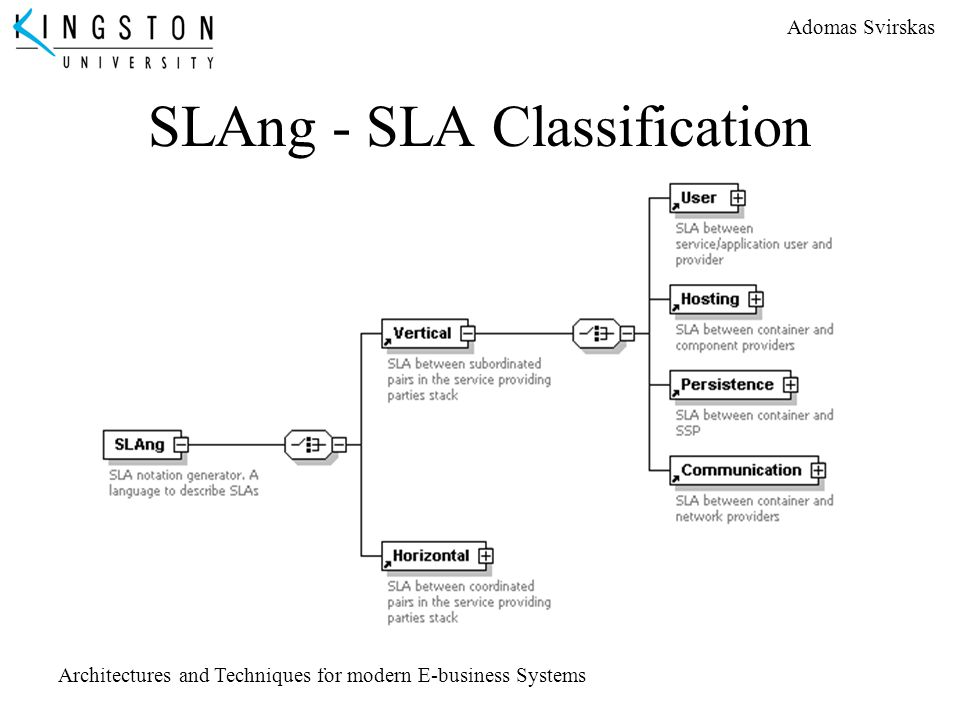 Adomas Svirskas Architectures and Techniques for modern E-business Systems SLAng - SLA Classification