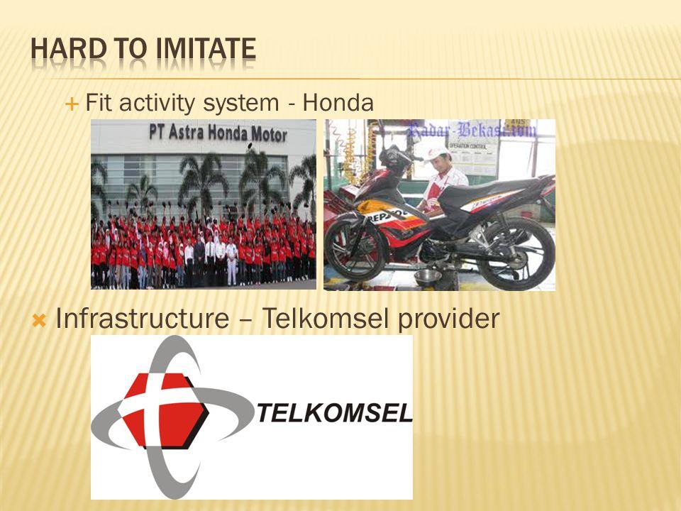  Fit activity system - Honda  Infrastructure – Telkomsel provider