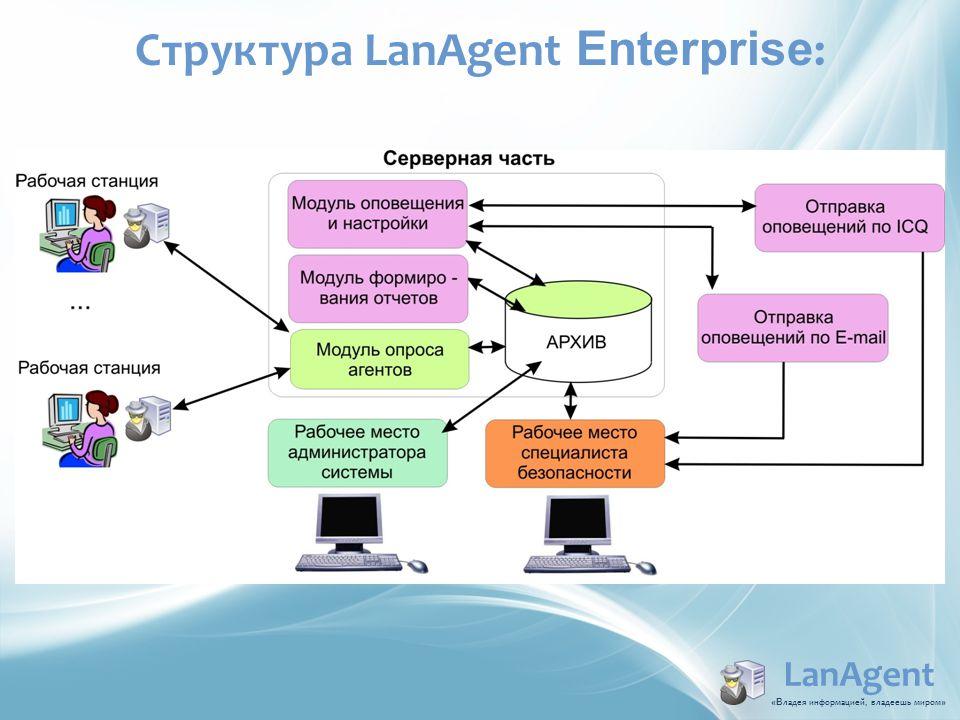 LanAgent «В ладея информацией, владеешь миром » Структура LanAgent Enterprise :