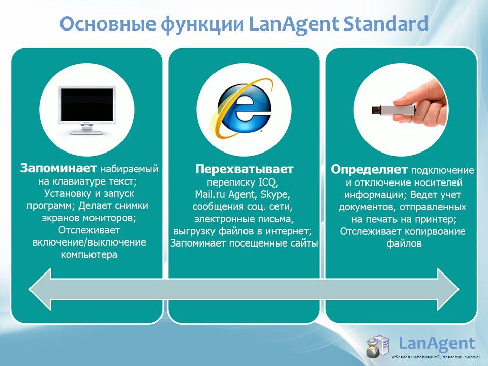 LanAgent «В ладея информацией, владеешь миром » Основные функции LanAgent Standard