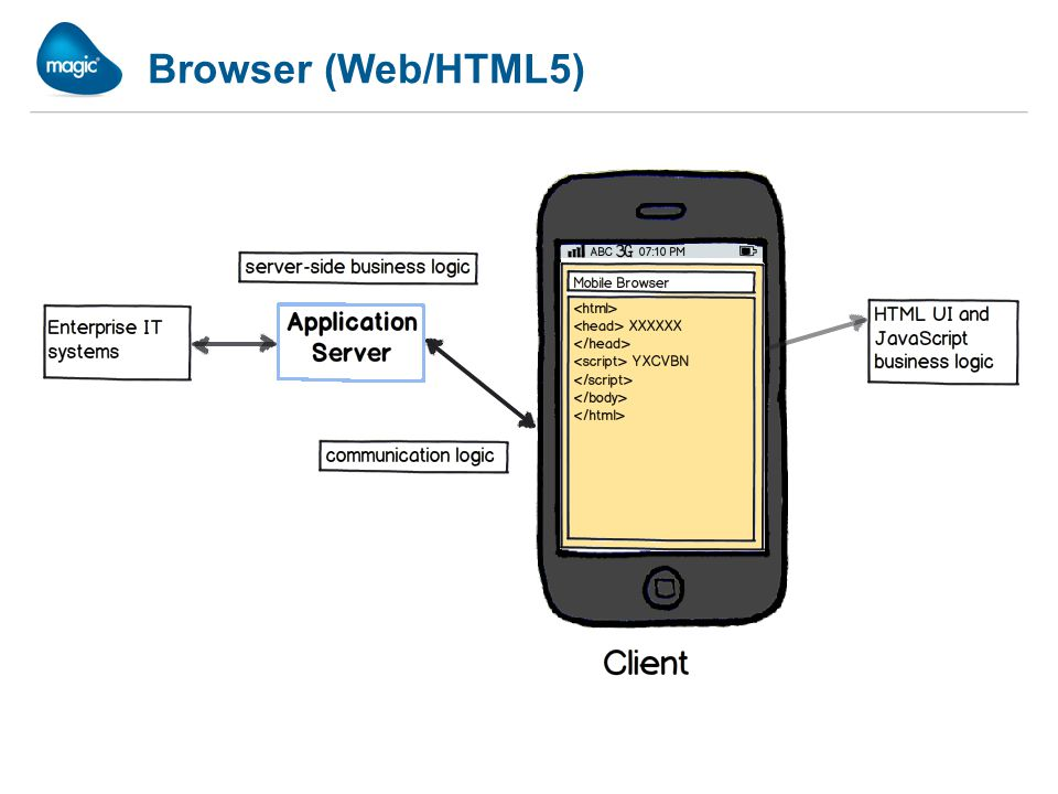 Browser (Web/HTML5)