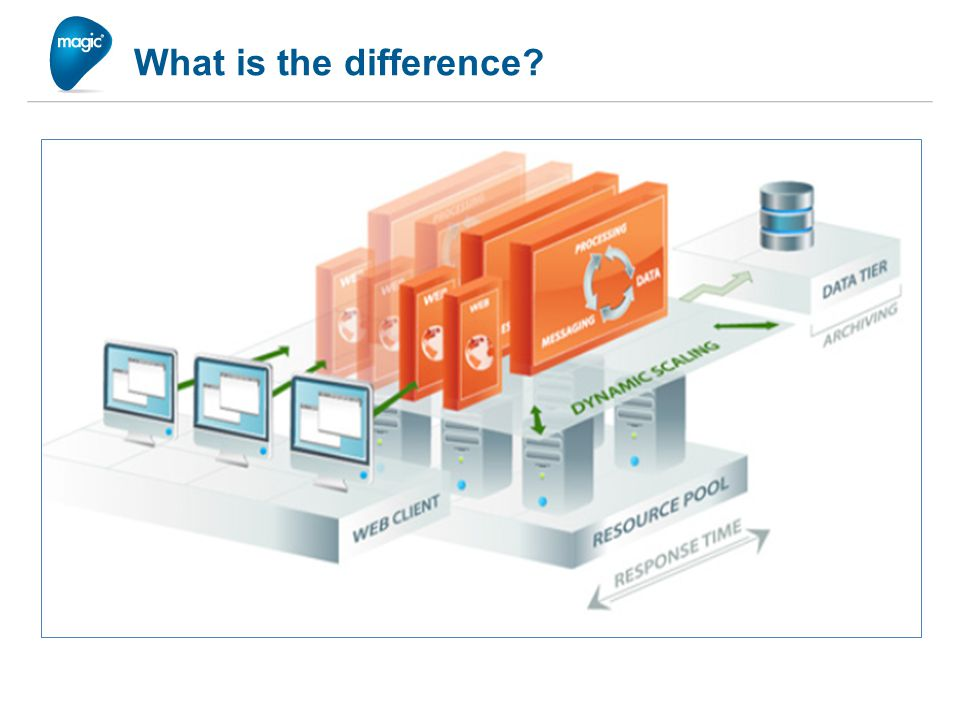 Enterprise Capabilities Management, Monitoring, Auditing, Alerting High Availability Elastic Scalability High Performance