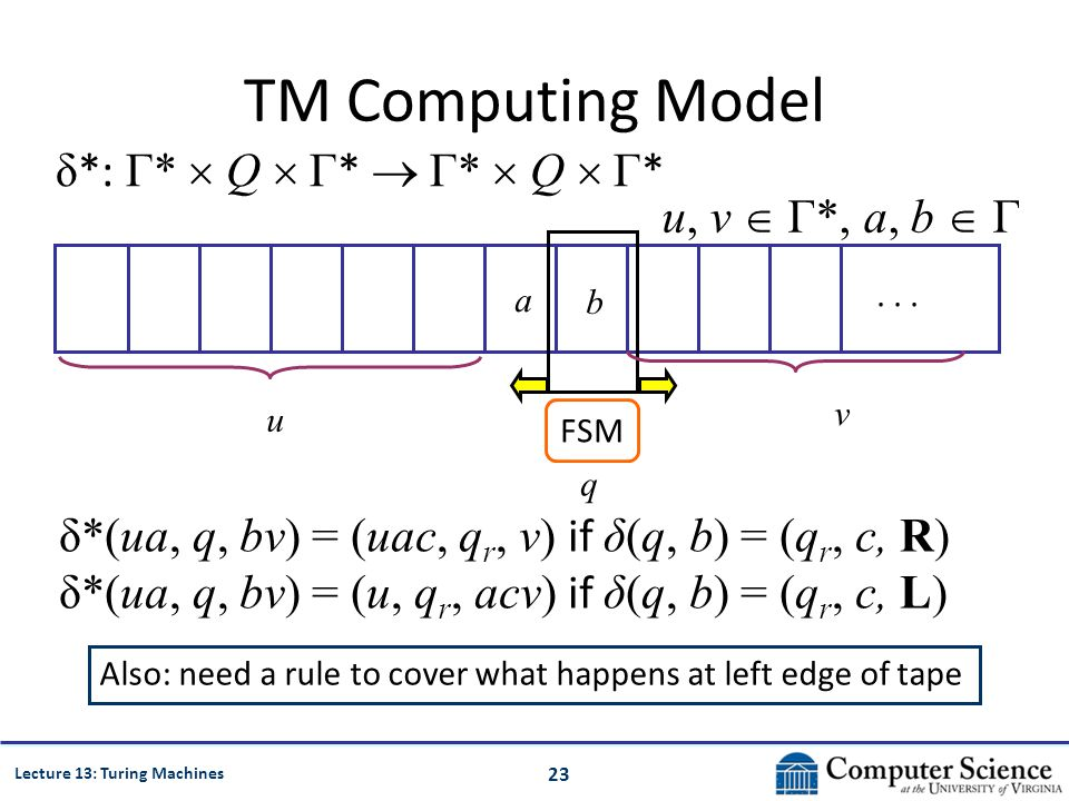23 Lecture 13: Turing Machines TM Computing Model δ *: Γ*  Q  Γ *  Γ*  Q  Γ *...