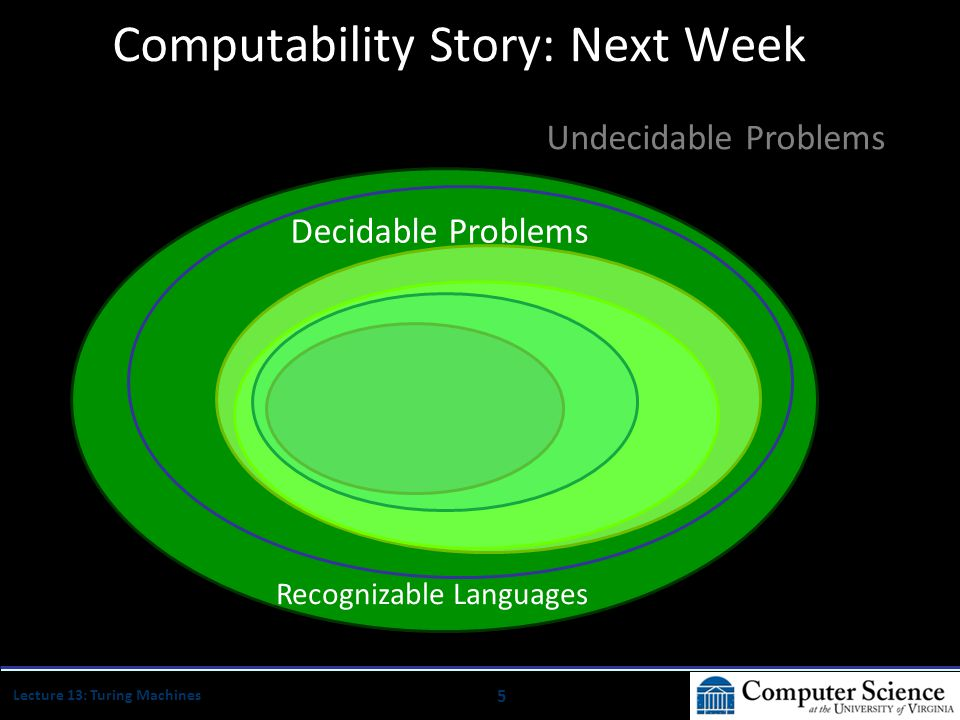 6 Lecture 13: Turing Machines Computability  Complexity (April) Decidable Problems Problems that can be solved by a computer (eventually).