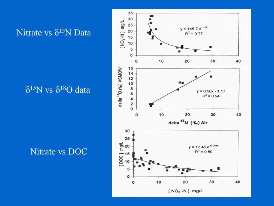 Nitrate vs  15 N Data  15 N vs  18 O data Nitrate vs DOC