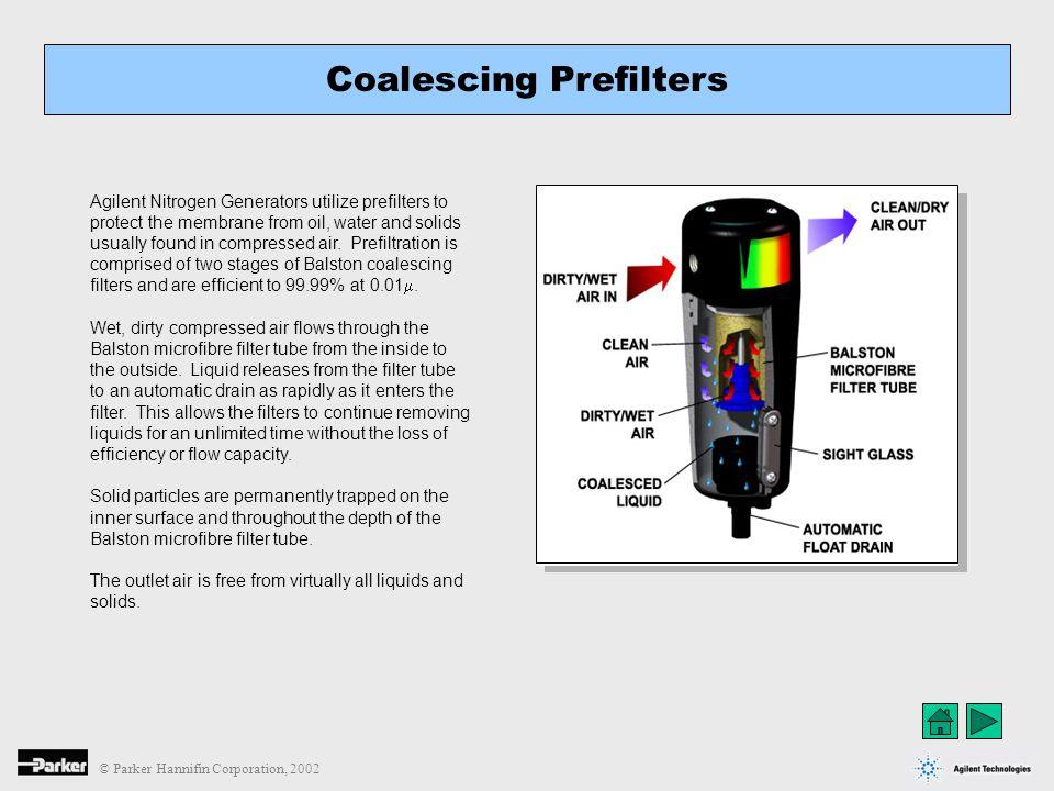 © Parker Hannifin Corporation, 2002 Normal pressure drop across Nitrogen generator should not exceed 10 PSI.