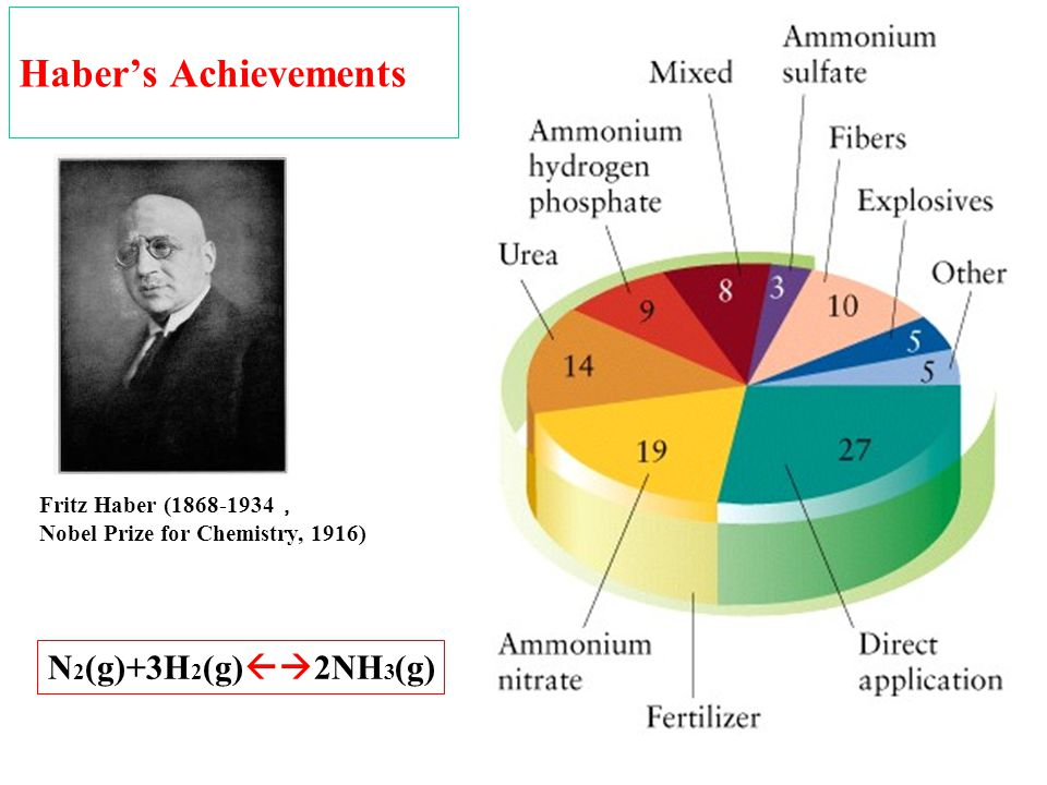 Haber's Achievements Fritz Haber (1868-1934 , Nobel Prize for Chemistry, 1916) N 2 (g)+3H 2 (g)  2NH 3 (g)