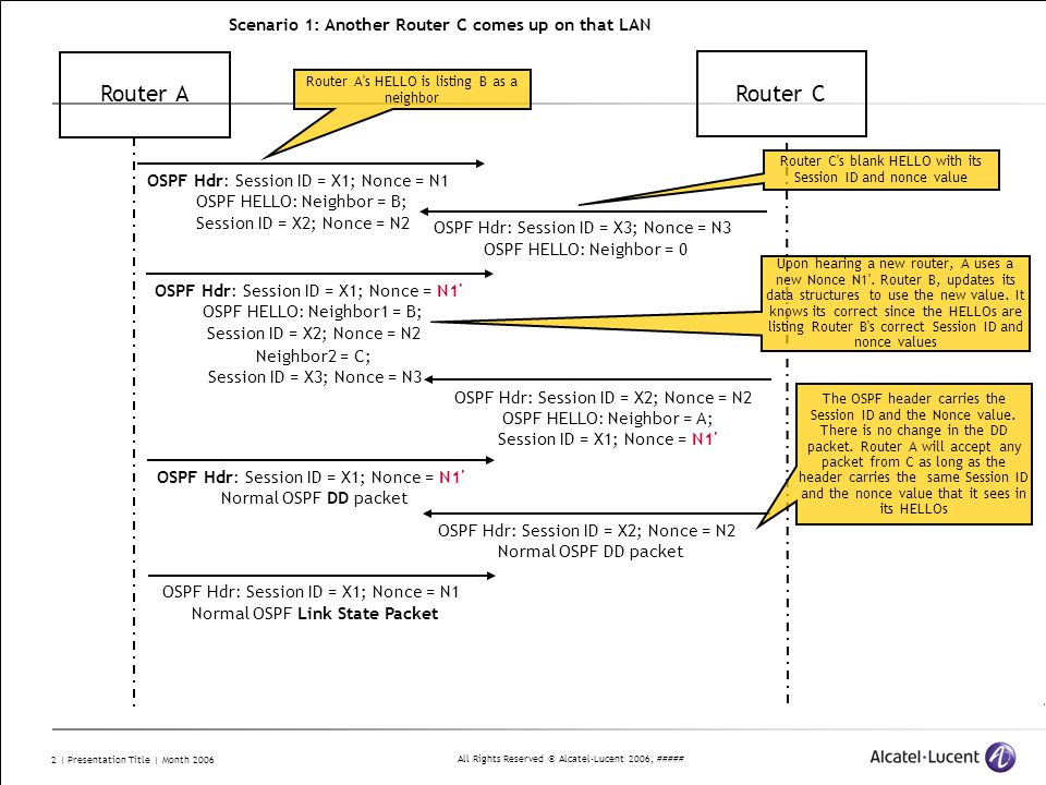 All Rights Reserved © Alcatel-Lucent 2006, ##### 2 | Presentation Title | Month 2006 Router A Router C OSPF Hdr: Session ID = X3; Nonce = N3 OSPF HELLO: Neighbor = 0 OSPF Hdr: Session ID = X1; Nonce = N1 OSPF HELLO: Neighbor1 = B; Session ID = X2; Nonce = N2 OSPF Hdr: Session ID = X2; Nonce = N2 OSPF HELLO: Neighbor = A; Session ID = X1; Nonce = N1 Router A s HELLO is listing B as a neighbor OSPF Hdr: Session ID = X1; Nonce = N1 Normal OSPF DD packet OSPF Hdr: Session ID = X2; Nonce = N2 Normal OSPF DD packet The OSPF header carries the Session ID and the Nonce value.