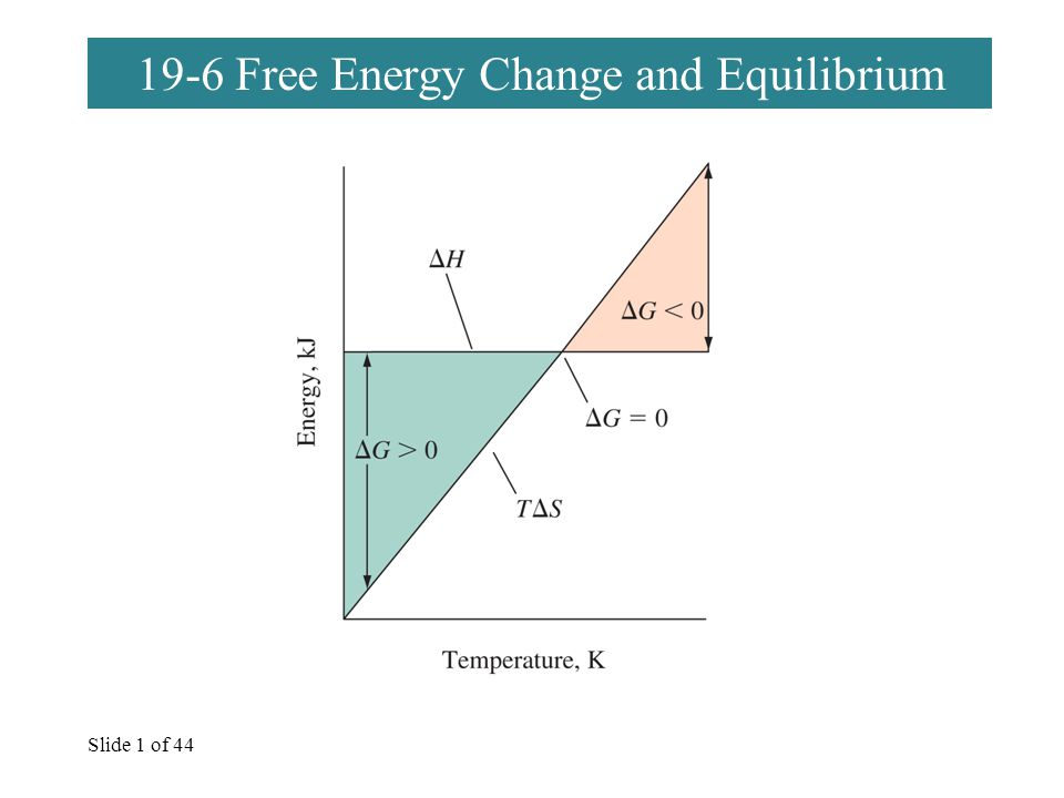 Slide 1 of 44 19-6 Free Energy Change and Equilibrium