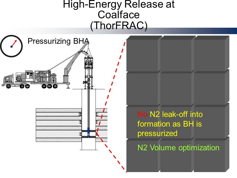Pressurizing BHA No N2 leak-off into formation as BH is pressurized N2 Volume optimization High-Energy Release at Coalface (ThorFRAC)