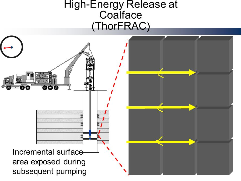 Incremental surface area exposed during subsequent pumping High-Energy Release at Coalface (ThorFRAC)