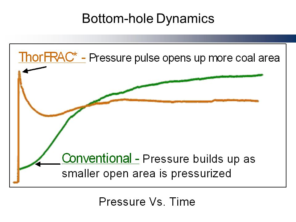 Bottom-hole Dynamics