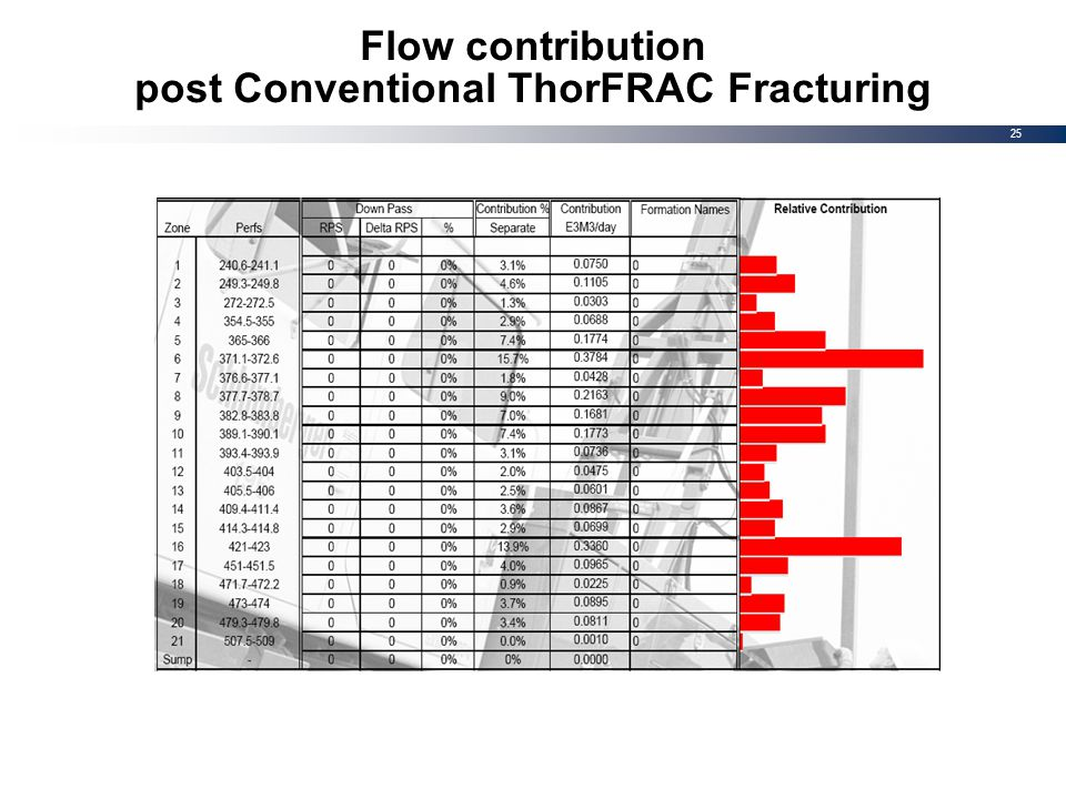 25 Flow contribution post Conventional ThorFRAC Fracturing