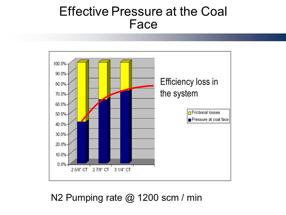 Effective Pressure at the Coal Face N2 Pumping 1200 scm / min Efficiency loss in the system