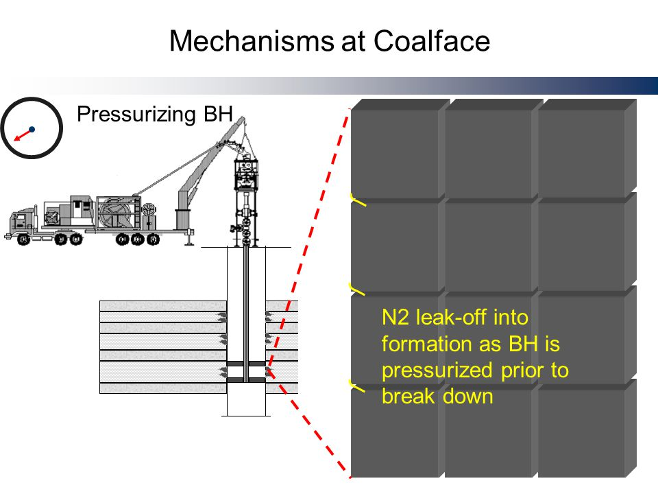 Mechanisms at Coalface Pressurizing BH N2 leak-off into formation as BH is pressurized prior to break down