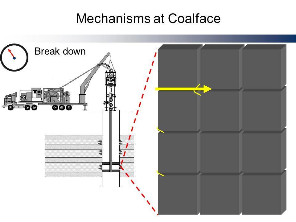 Mechanisms at Coalface Remaining volume injection