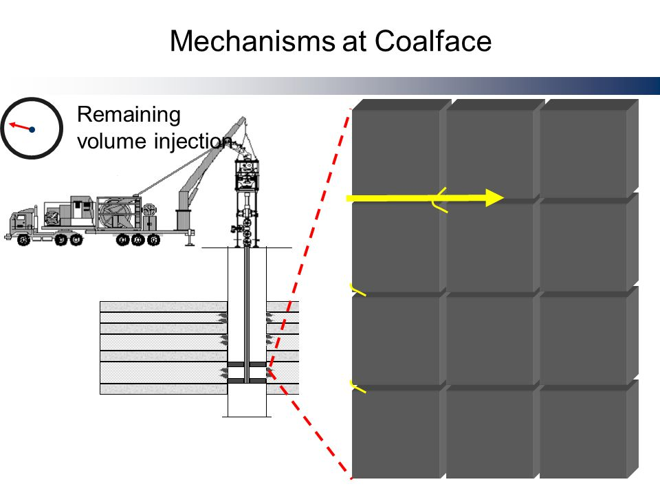 Limitations on Current Practices  Significant fracture propagation is not likely to occur with low viscosity (N2)  Experimental approaches have shown that ultra high-rates deliver better stimulation results than high-volumes  Current high pumping rates are limited by friction losses  CBM economics limit major operational cost increases