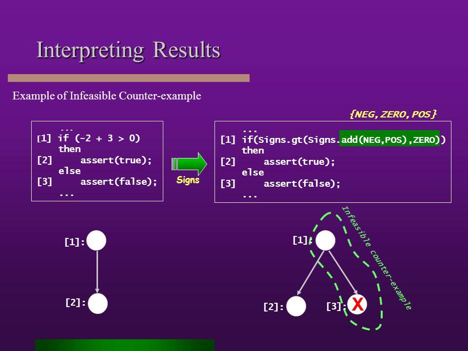 {NEG,ZERO,POS}... [1] if(Signs.gt(Signs.add(NEG,POS),ZERO)) then [2] assert(true); else [3] assert(false);... Interpreting Results [1]: [2]: Infeasibl