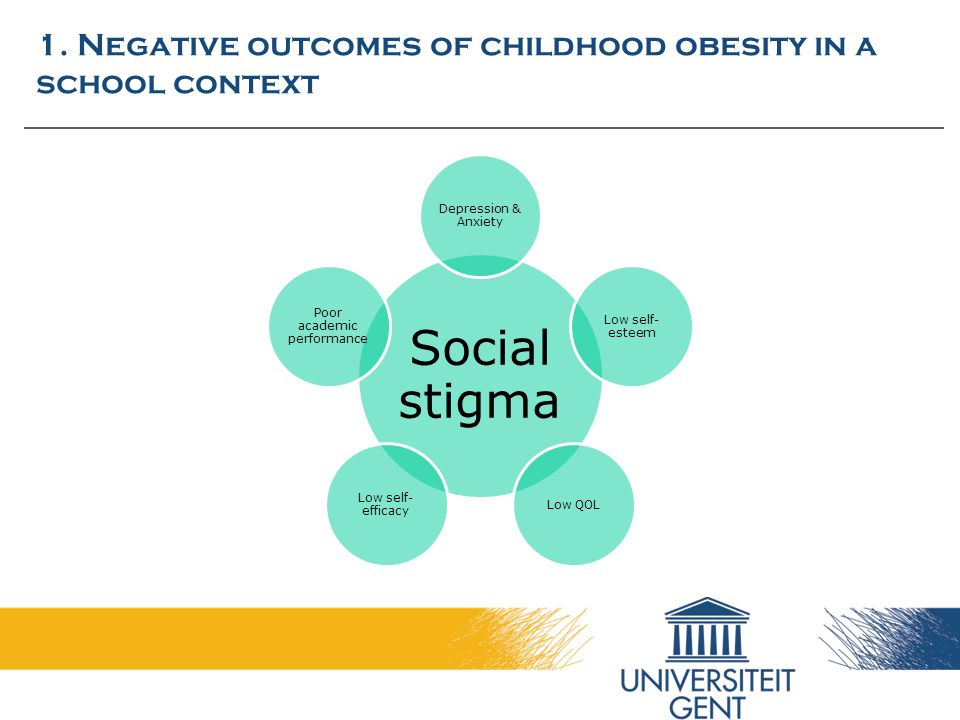 1. Negative outcomes of childhood obesity in a school context Social stigma Depression & Anxiety Low self- esteem Low QOL Low self- efficacy Poor acad