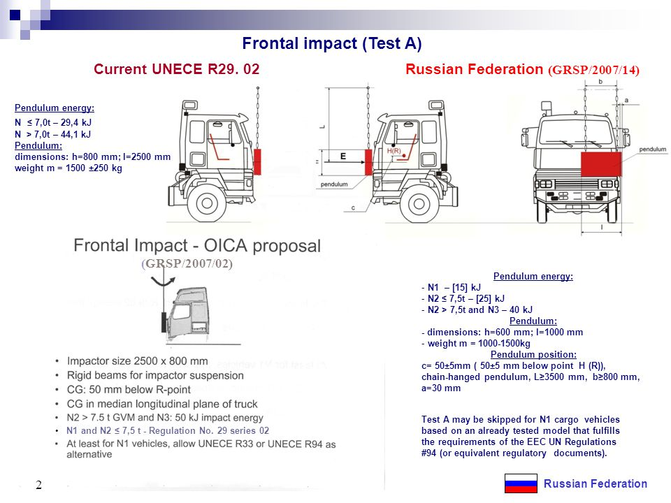 3 Russian Federation Pendulum energy: N1 and N2 ≤ 7,5t – Regulation № 29 series 02 N2 > 7,5t and N3 – 78,4 kJ Impact energy; At least for N1 vehicles, allow UNECE R33 or UNECE R94 as alternative Pendulum: - dimensions: h=800 mm; l=2500 mm weight m = 2500 – 3000 kg Pendulum position: c=50±5mm ( 50±5 mm below point H (R)) Test A (as proposed by the Russian Federation) New proposal