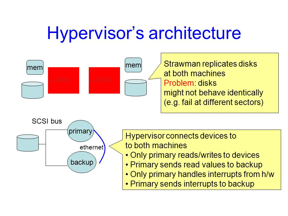 Hypervisor's architecture mem Strawman replicates disks at both machines Problem: disks might not behave identically (e.g.