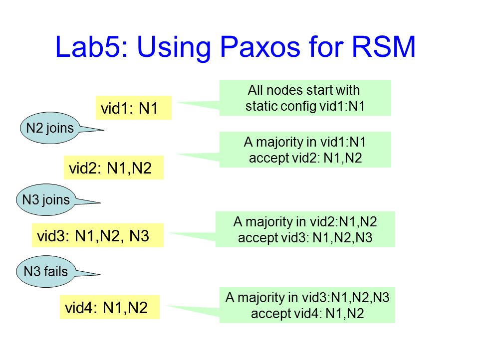 Lab5: Using Paxos for RSM vid1: N1 vid2: N1,N2 vid3: N1,N2, N3 vid4: N1,N2 All nodes start with static config vid1:N1 N2 joins A majority in vid1:N1 a