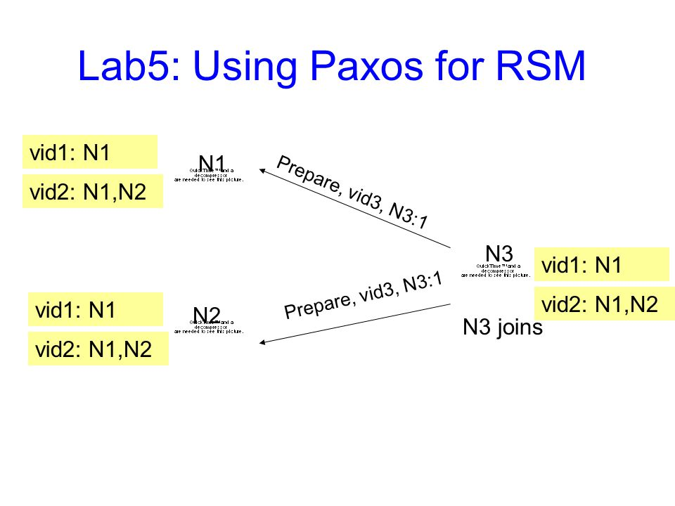 Lab5: Using Paxos for RSM vid1: N1 vid2: N1,N2 vid1: N1 vid2: N1,N2 N1 N2 N3 vid1: N1 N3 joins vid2: N1,N2 Prepare, vid3, N3:1