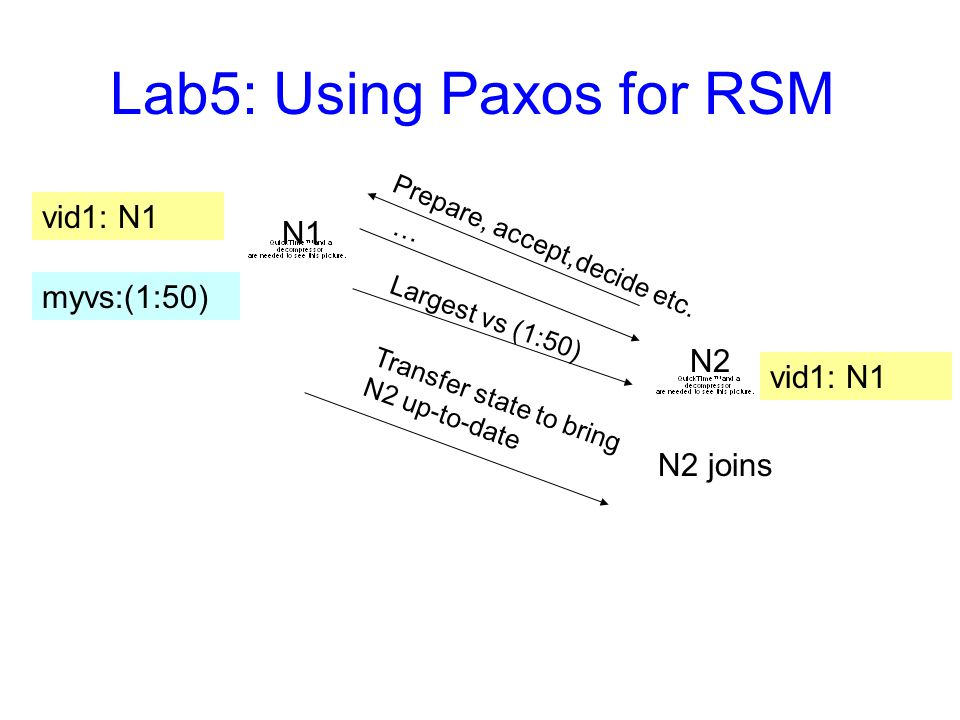 Lab5: Using Paxos for RSM vid1: N1 N1 N2 vid1: N1 N2 joins Prepare, accept,decide etc.