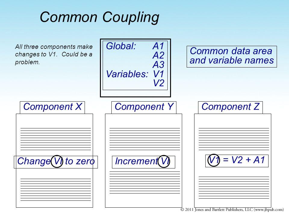 Global:A1 A2 A3 Variables:V1 V2 Common data area and variable names Component XComponent YComponent Z V1 = V2 + A1 Change VI to zeroIncrement VI All t