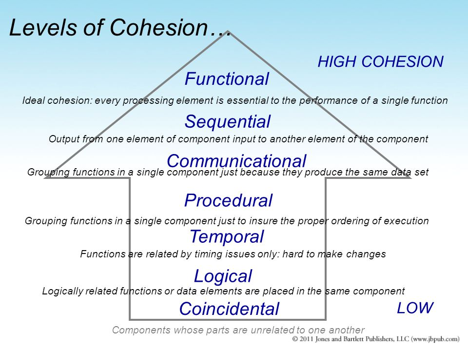 HIGH COHESION LOW Logical Temporal Coincidental Procedural Communicational Sequential Functional Components whose parts are unrelated to one another L