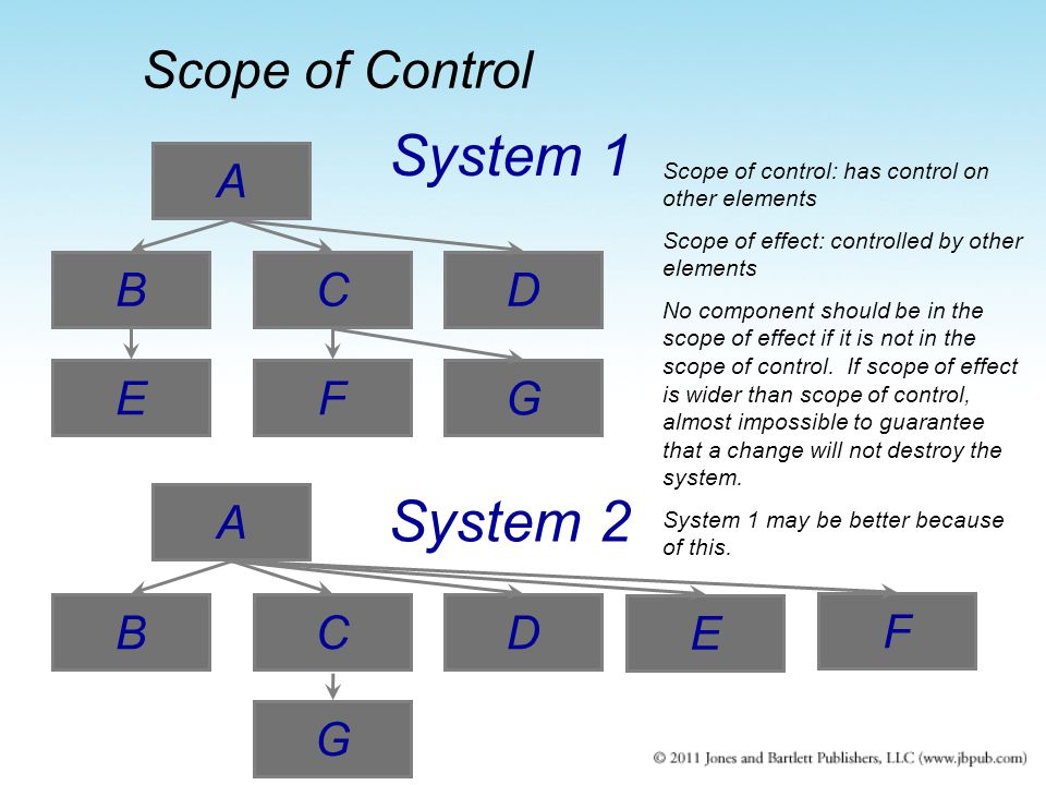 E A BC F D G System 1 E A BC F D System 2 G Scope of control: has control on other elements Scope of effect: controlled by other elements No component