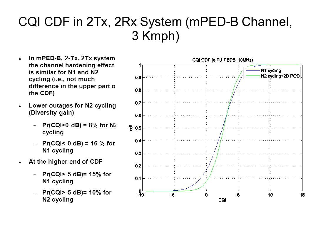 CQI CDF in 2Tx, 2Rx System (mPED-B Channel, 3 Kmph) In mPED-B, 2-Tx, 2Tx system the channel hardening effect is similar for N1 and N2 cycling (i.e., not much difference in the upper part of the CDF) Lower outages for N2 cycling (Diversity gain)  Pr(CQI<0 dB) = 8% for N2 cycling  Pr(CQI< 0 dB) = 16 % for N1 cycling At the higher end of CDF  Pr(CQI> 5 dB)= 15% for N1 cycling  Pr(CQI> 5 dB)= 10% for N2 cycling