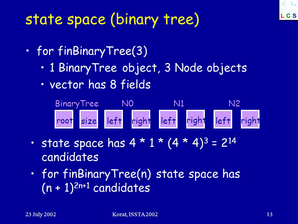 23 July 2002Korat, ISSTA 200213 state space (binary tree) for finBinaryTree(3) 1 BinaryTree object, 3 Node objects vector has 8 fields BinaryTreeN0N1N2 root sizeleftrightleft right left right state space has 4 * 1 * (4 * 4) 3 = 2 14 candidates for finBinaryTree(n) state space has (n + 1) 2n+1 candidates