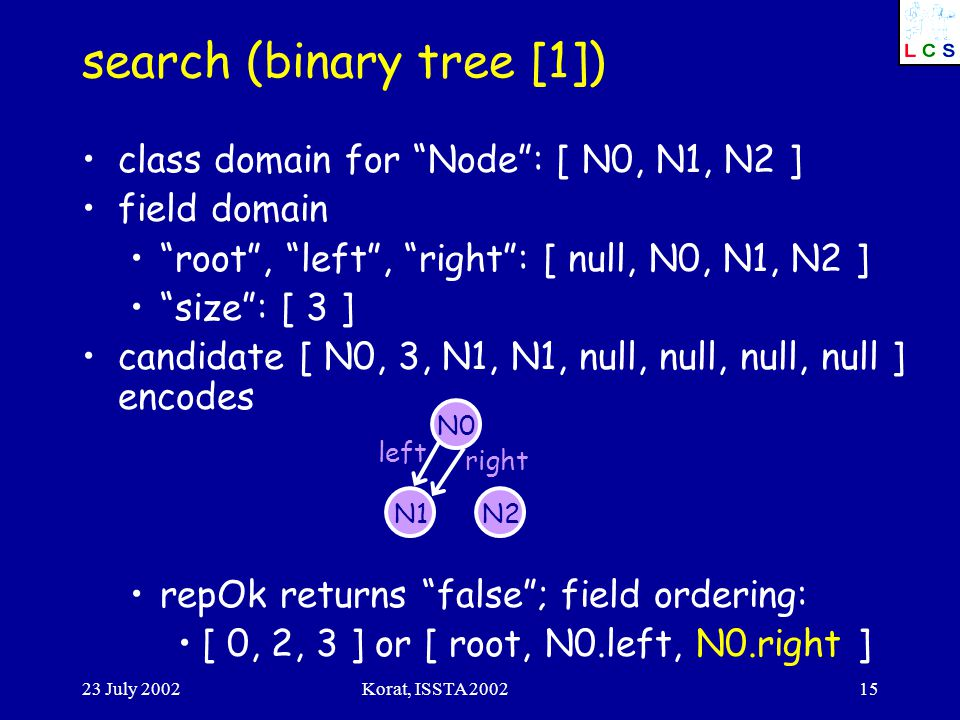 23 July 2002Korat, ISSTA 200215 search (binary tree [1]) class domain for Node : [ N0, N1, N2 ] field domain root , left , right : [ null, N0, N1, N2 ] size : [ 3 ] candidate [ N0, 3, N1, N1, null, null, null, null ] encodes repOk returns false ; field ordering: [ 0, 2, 3 ] or [ root, N0.left, N0.right ] N0 N1N2 left right
