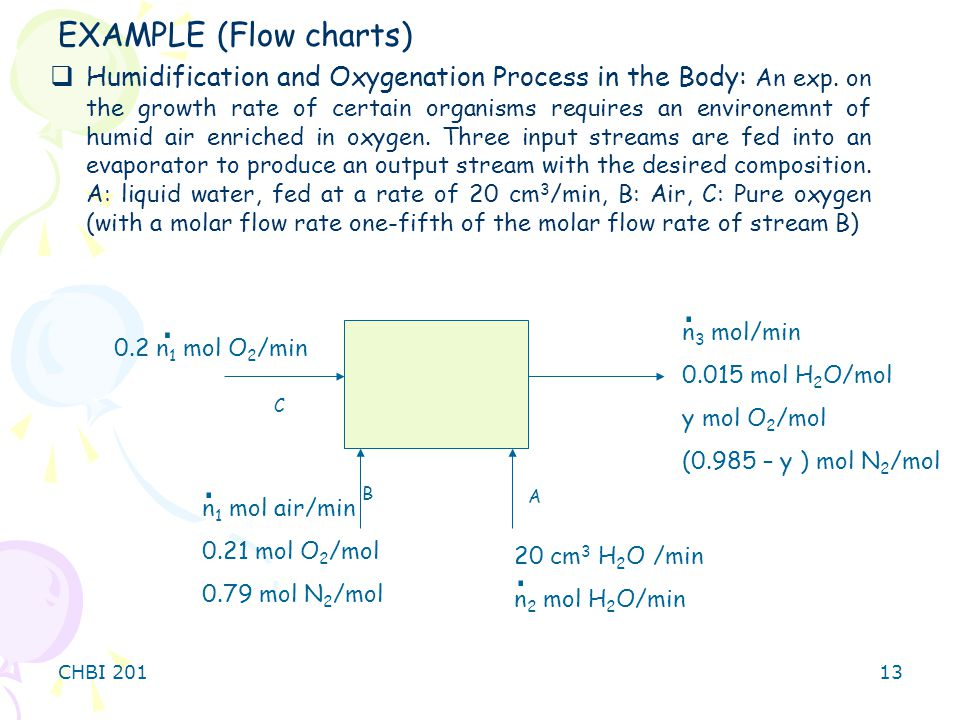 CHBI 20113 EXAMPLE (Flow charts)  Humidification and Oxygenation Process in the Body: An exp.