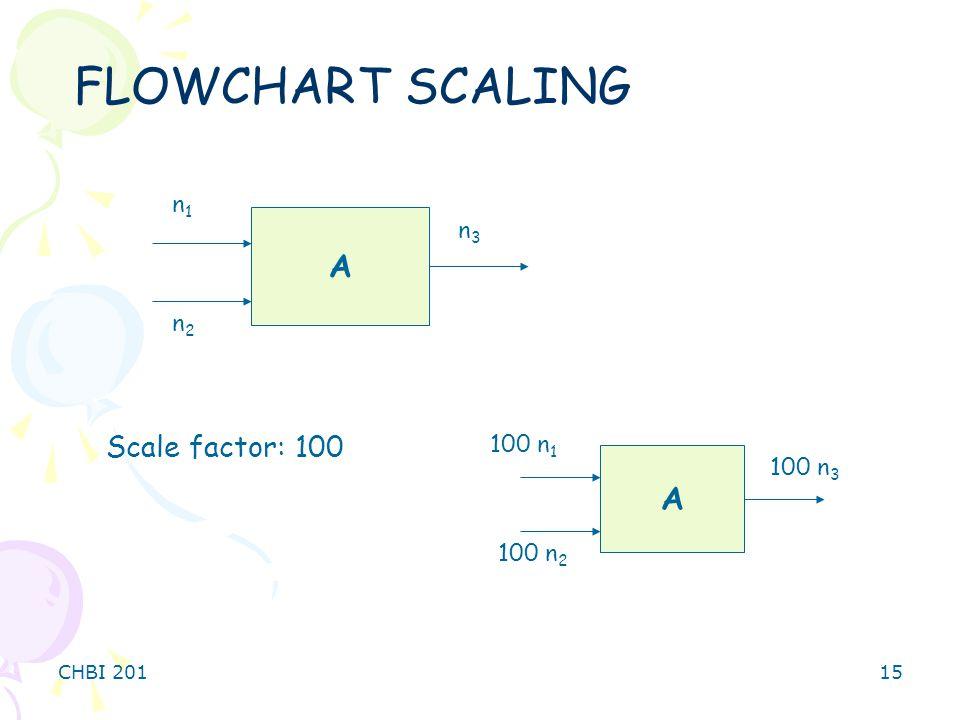 CHBI 20115 FLOWCHART SCALING A n1n1 n2n2 n3n3 A 100 n 1 100 n 2 100 n 3 Scale factor: 100