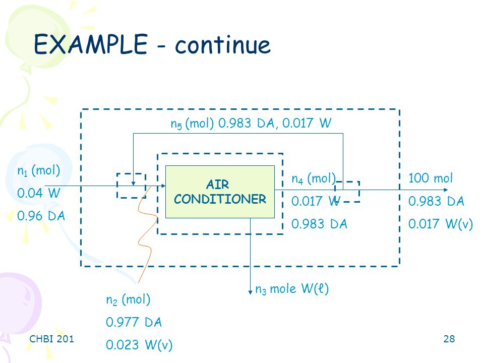 CHBI 20128 EXAMPLE - continue AIR CONDITIONER n 1 (mol) 0.04 W 0.96 DA 100 mol 0.983 DA 0.017 W(v) n 2 (mol) 0.977 DA 0.023 W(v) n 3 mole W(ℓ) n 5 (mol) 0.983 DA, 0.017 W n 4 (mol) 0.017 W 0.983 DA