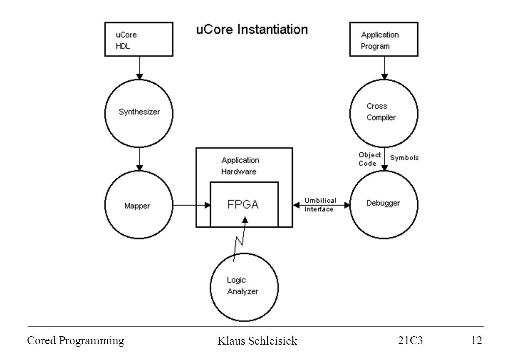 Klaus Schleisiek 21C3 Cored Programming12