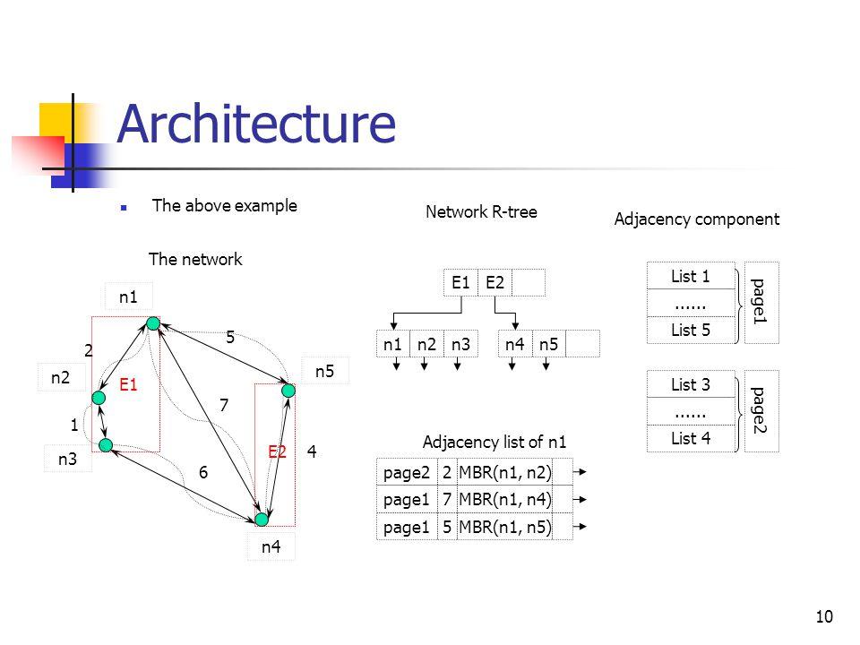 10 Architecture The above example n1 n2 n3 n4 n5 The network E1E2 Network R-tree n1n2n3n4n5 5 6 2 1 4 7 E1 E2 Adjacency component List 1......
