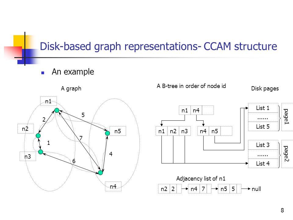 8 Disk-based graph representations- CCAM structure An example n1 n2 n3 n4 n5 A graph n1n4 A B-tree in order of node id n1n2n3n4n5 Disk pages List 1......