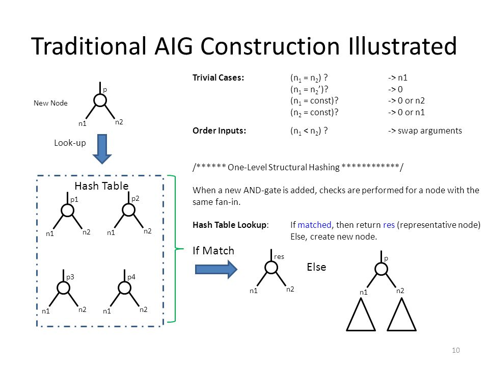 Traditional AIG Construction Illustrated 10 Trivial Cases:(n 1 = n 2 ) .