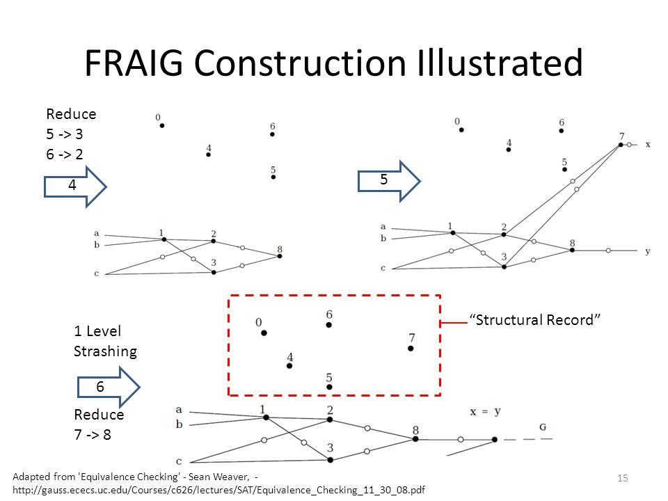 6 1 Level Strashing Reduce 7 -> 8 FRAIG Construction Illustrated 15 4 5 Structural Record Reduce 5 -> 3 6 -> 2 Adapted from Equivalence Checking - Sean Weaver, - http://gauss.ececs.uc.edu/Courses/c626/lectures/SAT/Equivalence_Checking_11_30_08.pdf