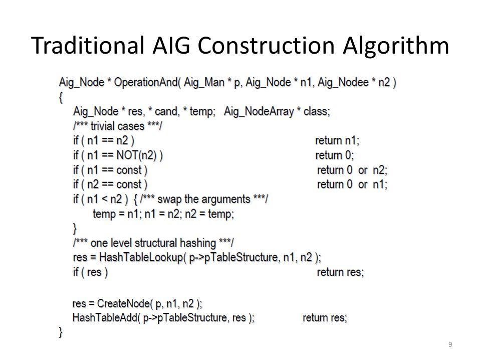 Summary Algorithm for constructing FRAIGs on-the-fly.