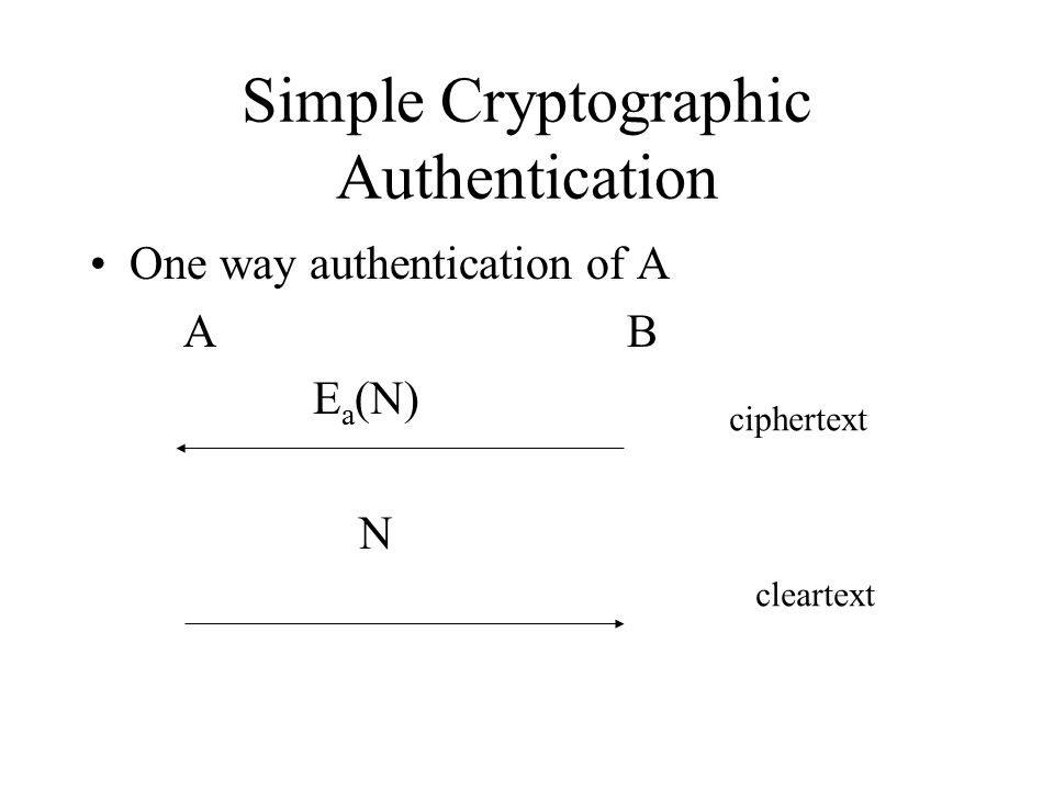 Simple Cryptographic Authentication One way authentication of A A B E a (N) N ciphertext cleartext