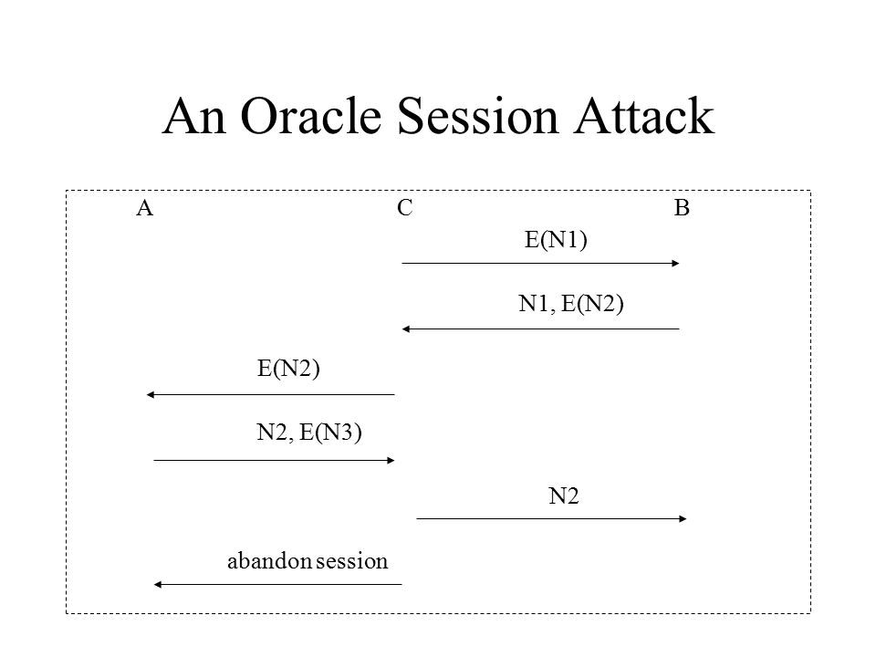 An Oracle Session Attack A C B E(N1) N1, E(N2) E(N2) N2, E(N3) N2 abandon session